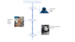 A scale showing examples for different types of time-inconsistent decision makers: Cookie Monster, Mr. Spock and a woman eating chocolate