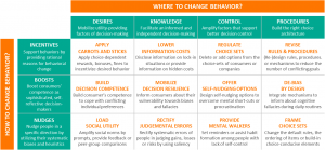 BEHAVIA Behavioral Insights for Consumers