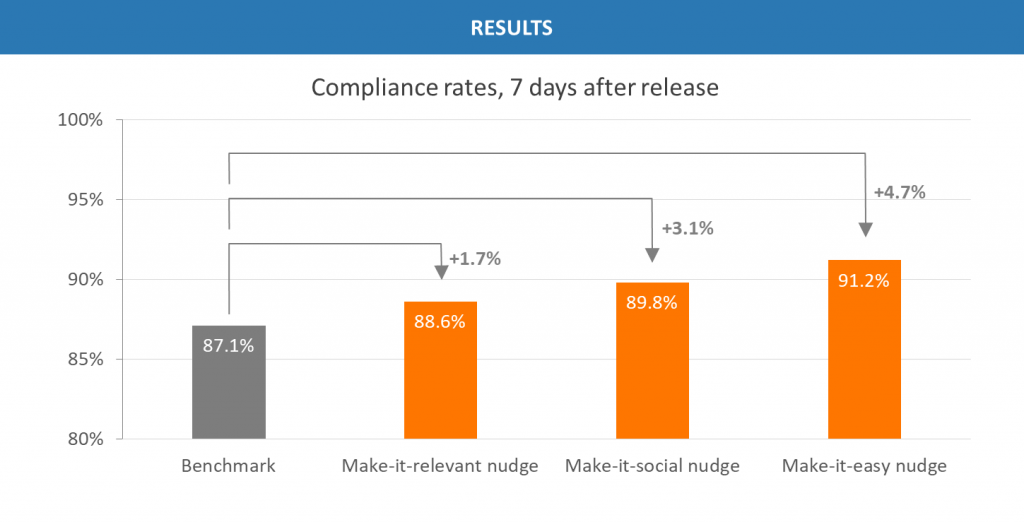 BEHAVIA Behavioral Insights and Nudging for Change Management