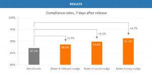 BEHAVIA Behavioral Insights and Nudging for Change Management