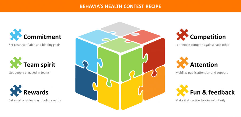 BEHAVIA Behavioral Insights for Public Health